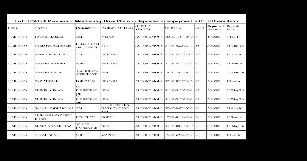 List of CAT -III Members of Membership Drive Ph-I who    CSNO NAME
